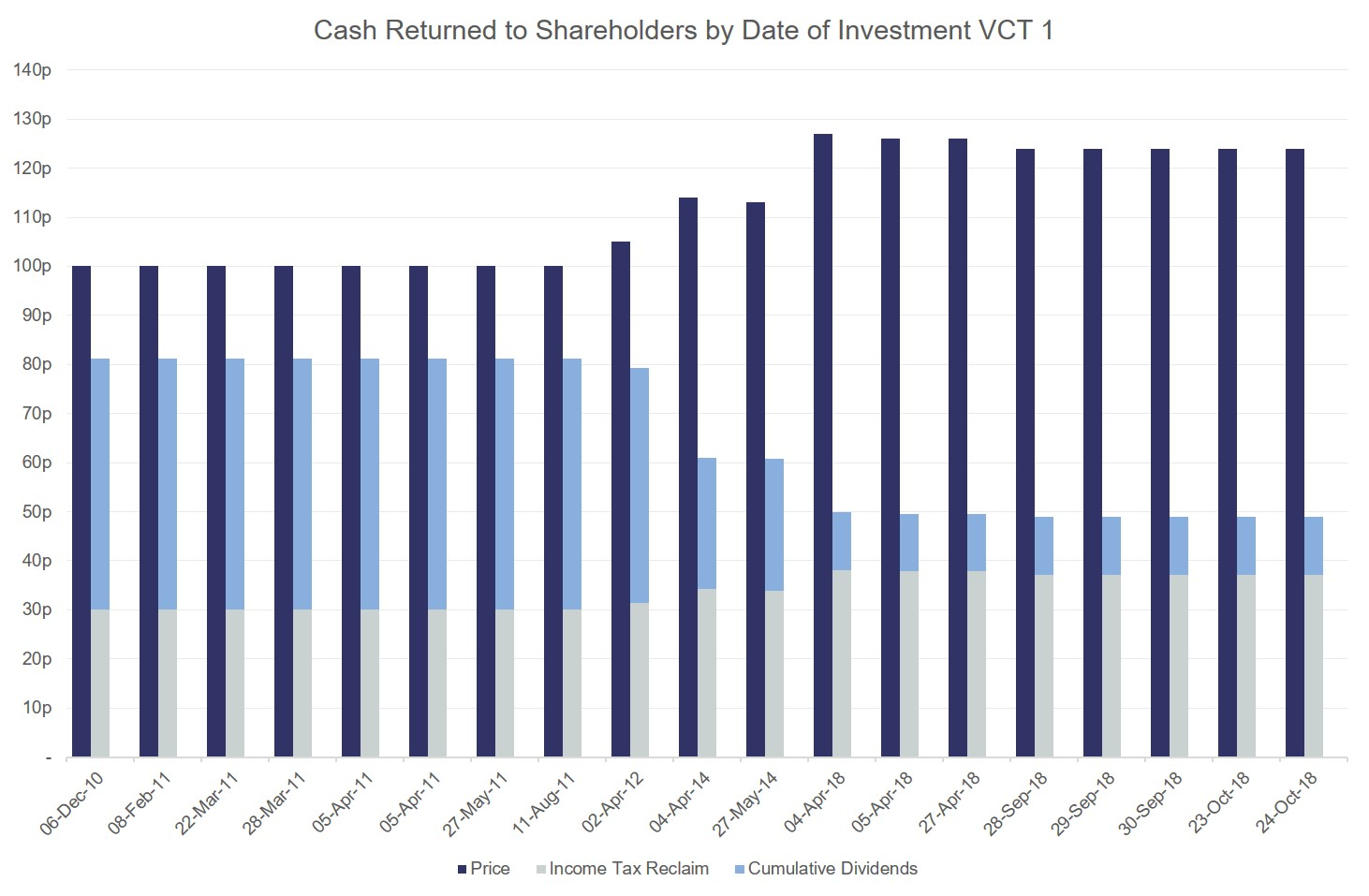 cash returned to shareholders by date of investment VCT 1