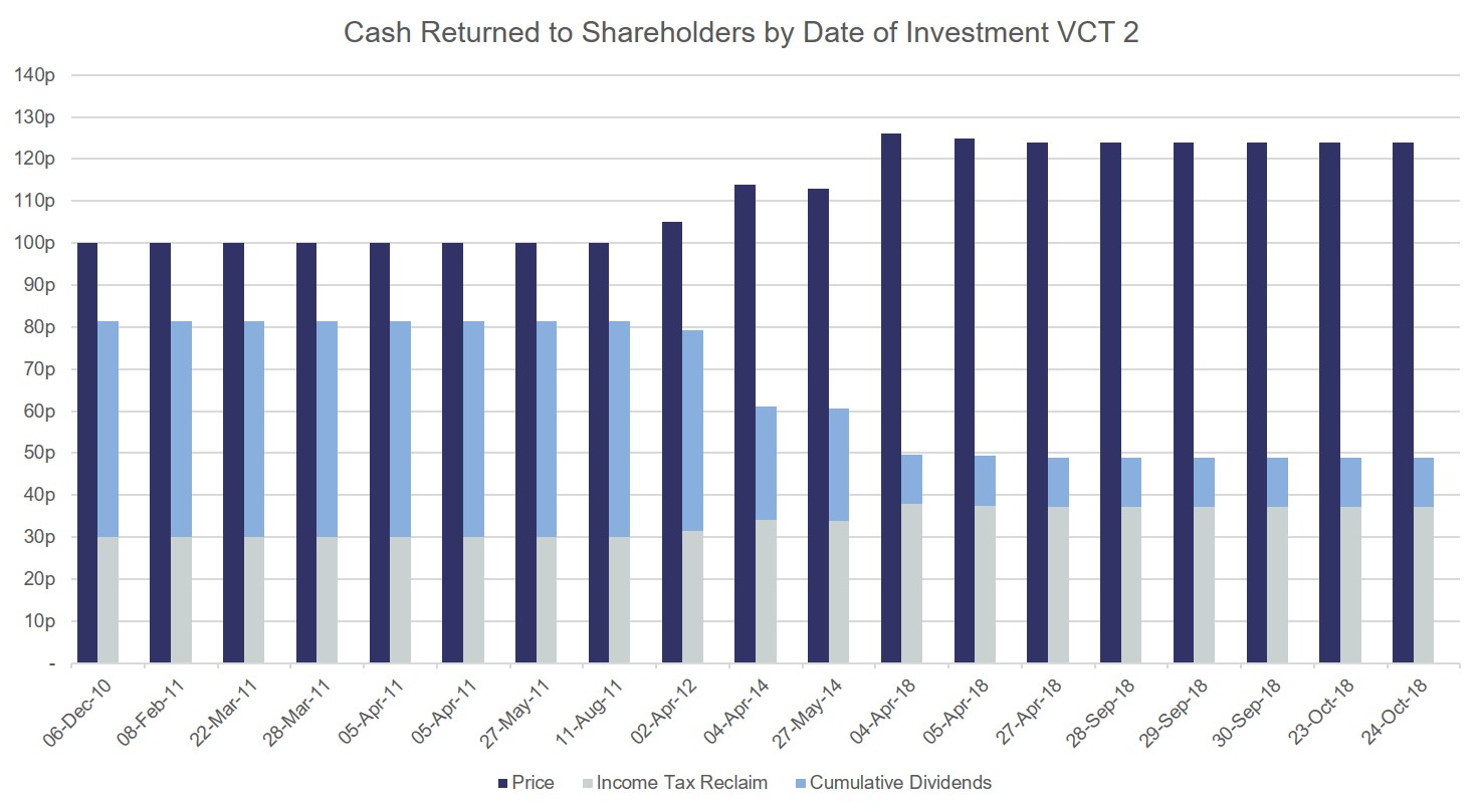 cash returned to shareholders by date of investment VCT 2